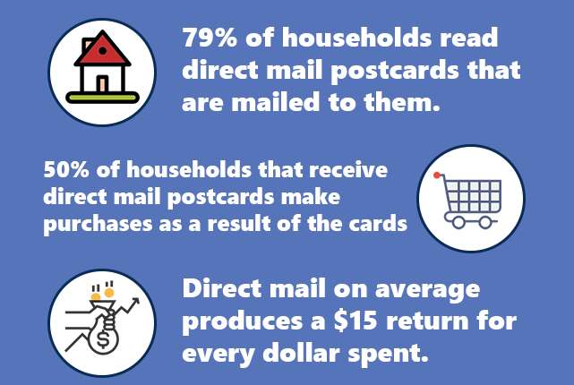 direct mail marketing stats
